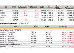 ปิดตลาดหุ้นวันนี้ ปรับตัวลดลง11.52จุด