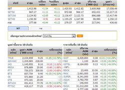 ปิดตลาดหุ้นภาคเช้าปรับตัวเพิ่มขึ้น1.54จุด