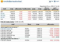 ปิดตลาดหุ้นวันนี้ปรับตัวลดลง 7.63 จุด