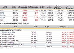 ปิดตลาดหุ้น ปรับตัวลดลง 28.95 จุด
