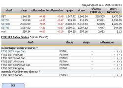 หุ้นไทยเปิดตลาดปรับตัวลดลง 6.48 จุด