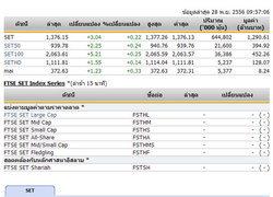 หุ้นไทยเปิดตลาดปรับตัวเพิ่มขึ้น 3.04 จุด
