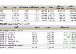 ปิดตลาดหุ้นภาคเช้าปรับตัวลดลง1.28จุด