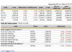 เปิดตลาดหุ้นภาคบ่าย ปรับลดลง 2.88 จุด