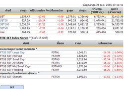 ปิดตลาดหุ้นวันนี้ ปรับตัวลดลง 13.66 จุด