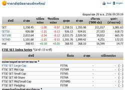 หุ้นไทยเปิดตลาดปรับตัวลดลง 1.00 จุด