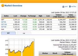 ปิดตลาดหุ้นวันนี้ปรับตัวเพิ่มขึ้น11.68จุด