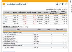 หุ้นไทยเปิดตลาดปรับตัวลดลง 12.24 จุด