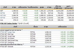 ปิดตลาดหุ้นภาคเช้าปรับตัวเพิ่มขึ้น12.26จุด