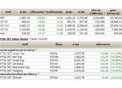 เปิดตลาดหุ้นภาคบ่ายปรับตัวเพิ่มขึ้น 12.93 จุด