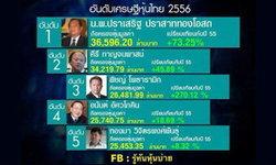 """""""หมอเสริฐ""""เจ้าของร.พ.กรุงเทพ คว้าแชมป์เศรษฐีหุ้นไทยปีแรก3.7 หมื่นล. ลูกสาว""""แม้ว""""อันดับรวยร่วง"""
