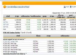 ตลาดหุ้นวันนี้ปิดปรับตัวเพิ่มขึ้น 8.78 จุด