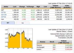 ปิดตลาดหุ้นวันนี้ ปรับตัวเพิ่มขึ้น1.25จุด