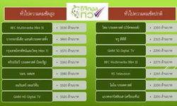 ประมูลทีวีดิจิตอล วันแรกกวาดยอด 39,470 ล้านบาท