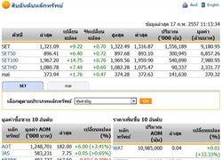 หุ้นไทยเช้านี้เคลื่อนไหวในแดนบวก