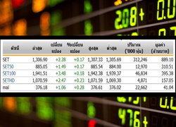 หุ้นไทยเปิดตลาดปรับตัวเพิ่มขึ้น 2.28 จุด