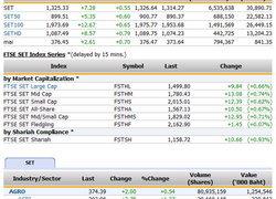 ปิดตลาดหุ้นวันนี้ปรับตัวเพิ่มขึ้น7.28จุด