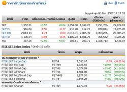 ปิดตลาดหุ้นวันนี้ปรับตัวเพิ่มขึ้น 0.57 จุด