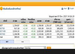 เปิดตลาดหุ้นภาคบ่ายปรับตัวเพิ่มขึ้น2.66จุด