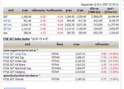 ปิดตลาดหุ้นภาคเช้า ปรับตัวลดลง 2.20 จุด