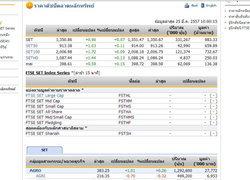 หุ้นไทยเปิดตลาดปรับตัวเพิ่มขึ้น 0.96 จุด