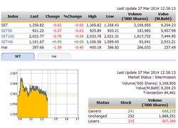 ปิดตลาดหุ้นภาคเช้า ปรับตัวลดลง 0.62 จุด