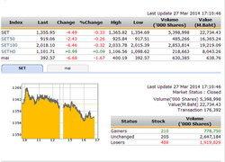 ปิดตลาดหุ้นวันนี้ ปรับตัวลดลง 4.49 จุด
