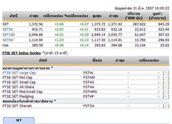 หุ้นไทยเปิดตลาดปรับตัวเพิ่มขึ้น 3.66 จุด