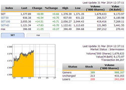 ปิดตลาดหุ้นภาคเช้า ปรับตัวเพิ่มขึ้น 8.99 จุด