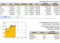 ปิดตลาดหุ้นภาคเช้า ปรับตัวเพิ่มขึ้น 6.14 จุด