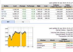 เปิดตลาดหุ้นบ่ายปรับตัวเพิ่มขึ้น 6.23 จุด