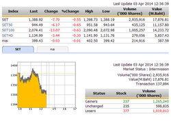 ปิดตลาดหุ้นภาคเช้า ปรับตัวลดลง 7.70 จุด