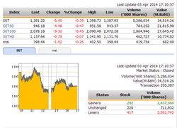 ปิดตลาดหุ้นวันนี้ ปรับตัวลดลง 5.40 จุด