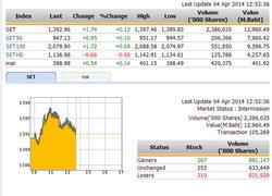 ปิดตลาดหุ้นภาคเช้าปรับตัวเพิ่มขึ้น 1.74 จุด