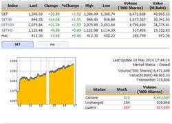 ปิดตลาดหุ้นวันนี้ ปรับตัวเพิ่มขึ้น 20.89 จุด