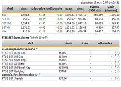 หุ้นไทยเปิดตลาดปรับตัวเพิ่มขึ้น 1.35 จุด