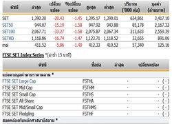 หุ้นไทยเปิดตลาดร่วง 20.43 จุด แตะ 1,390.20 จุด