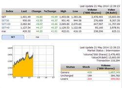 ปิดตลาดหุ้นภาคเช้า ปรับตัวเพิ่มขึ้น 6.80 จุด
