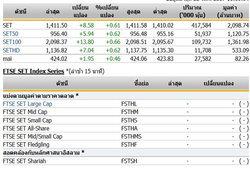 เปิดตลาดหุ้นภาคเช้า ปรับตัวเพิ่มขึ้น 8.58 จุด