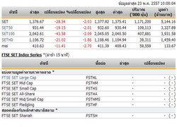 หุ้นไทยเปิดตลาดปรับตัวลดลง 28.54 จุด