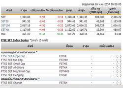หุ้นไทยเปิดตลาดปรับตัวลดลง 1.98 จุด