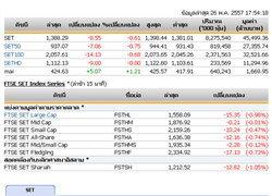 ปิดตลาดหุ้นวันนี้ปรับตัวลดลง 8.55 จุด