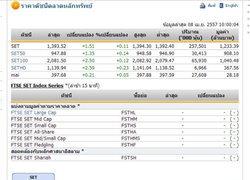 หุ้นไทยเปิดตลาดปรับตัวเพิ่มขึ้น 1.51 จุด