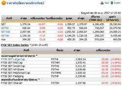 ปิดตลาดหุ้นวันนี้ปรับตัวลดลง 12.67 จุด
