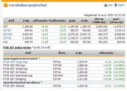 ปิดตลาดหุ้นภาคเช้า ปรับตัวเพิ่มขึ้น 4.56 จุด