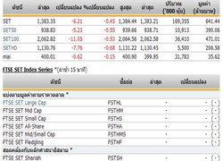 หุ้นไทยเปิดตลาดปรับตัวลดลง 6.21 จุด