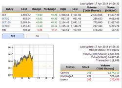 ปิดตลาดหุ้นภาคเช้า ปรับตัวเพิ่มขึ้น 3.93 จุด