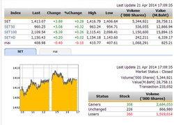 ปิดตลาดหุ้นวันนี้ ปรับตัวเพิ่มขึ้น 3.89 จุด