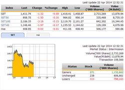 ปิดตลาดหุ้นภาคเช้า ปรับตัวลดลง 1.33 จุด
