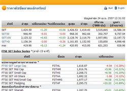 ปิดตลาดหุ้นภาคเช้าปรับตัวเพิ่มขึ้น 1.20 จุด